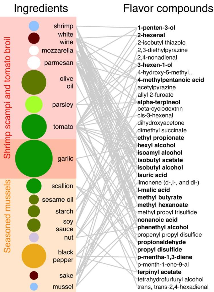 flavorchemicals1