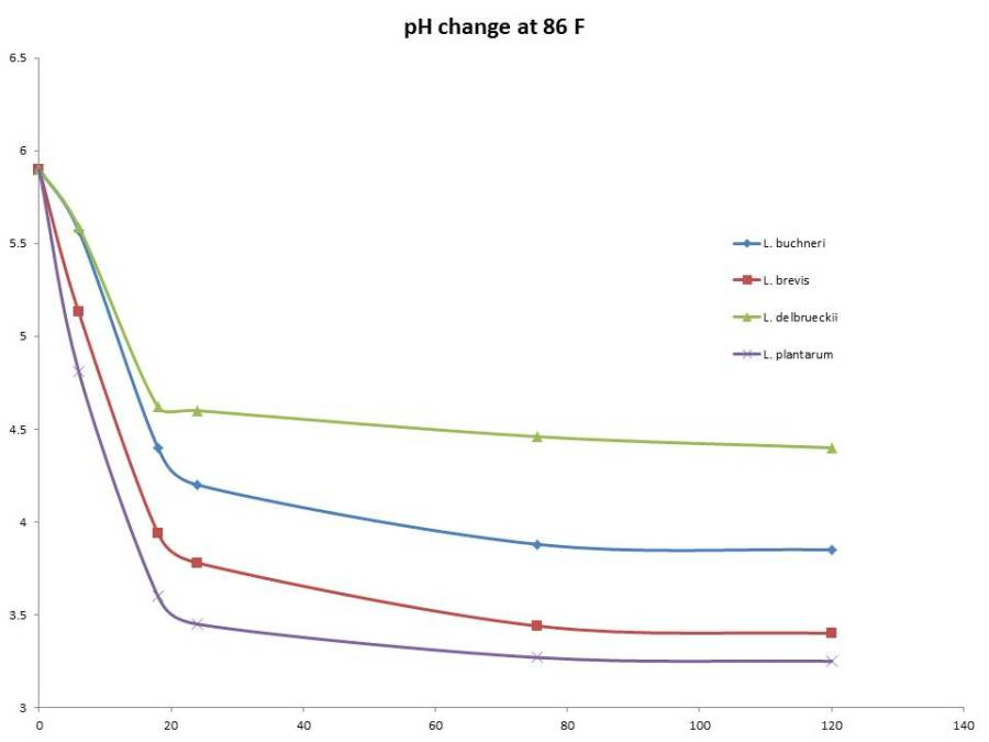 pH changes over time at 86 F